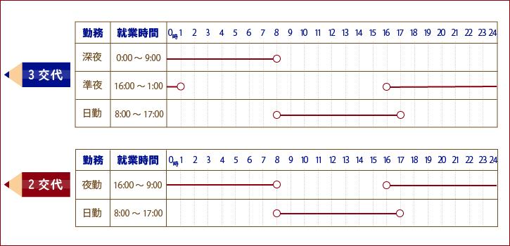 勤務体制表